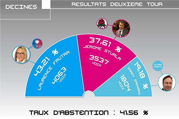 Les résultats du 2ème tour des municipales 2014 à Décines