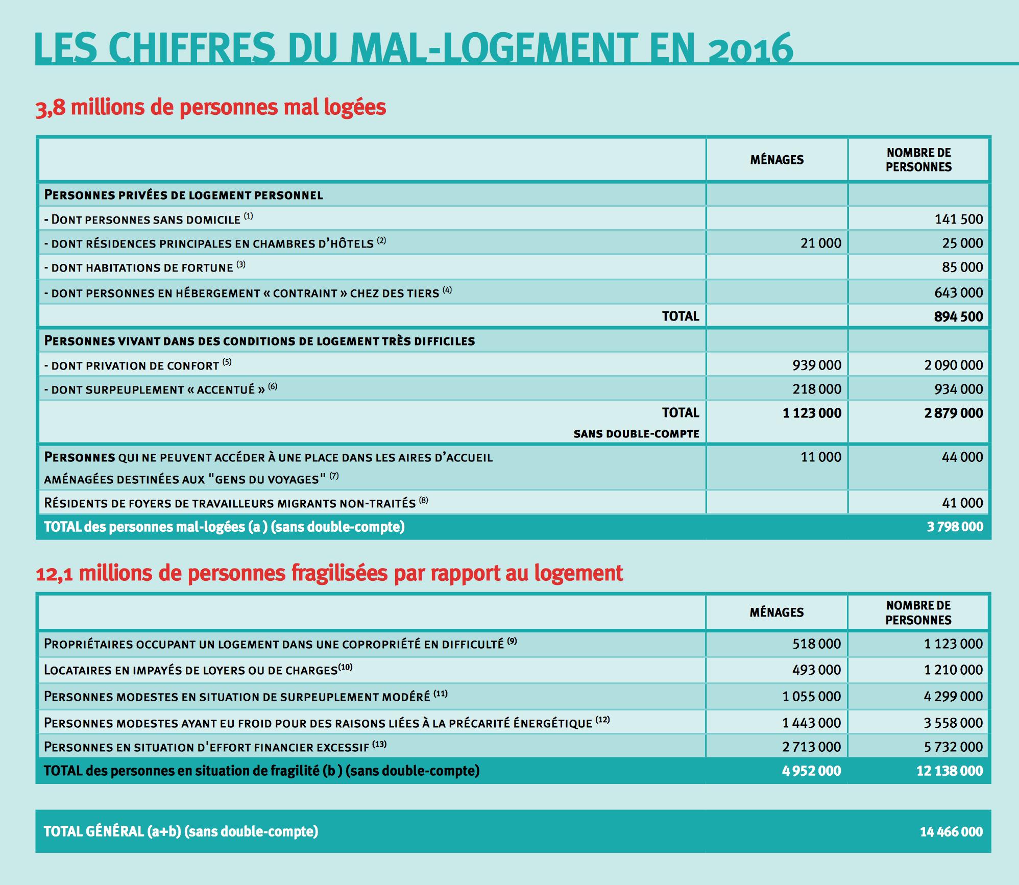 © rapport 2016 Fondation abbé Pierre