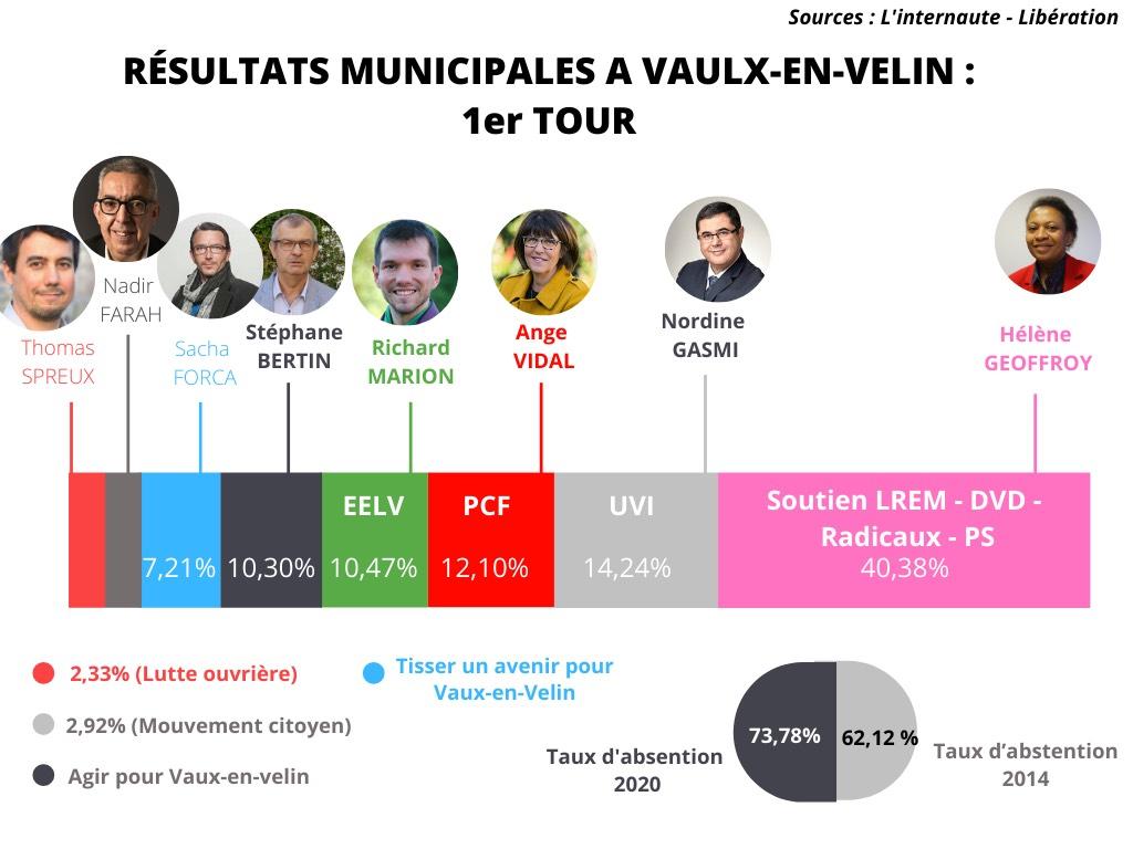 Municipales 2020 : Vaulx-en-Velin entre socialiste et abstention