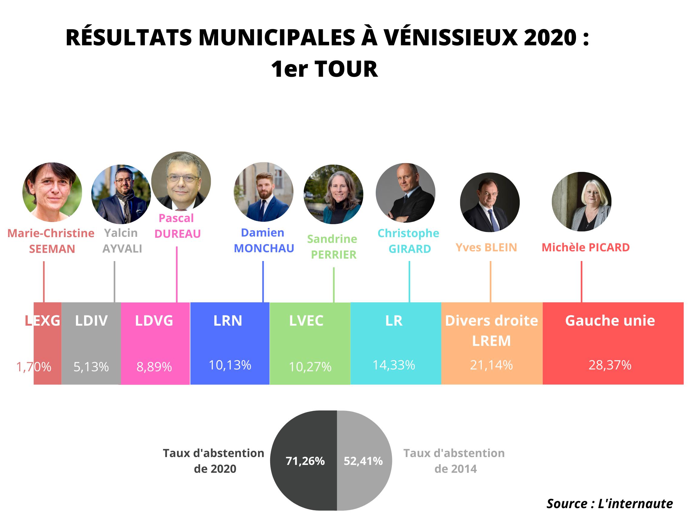 Second tour municipales 2020 : Vénissieux se bat pour rester rouge