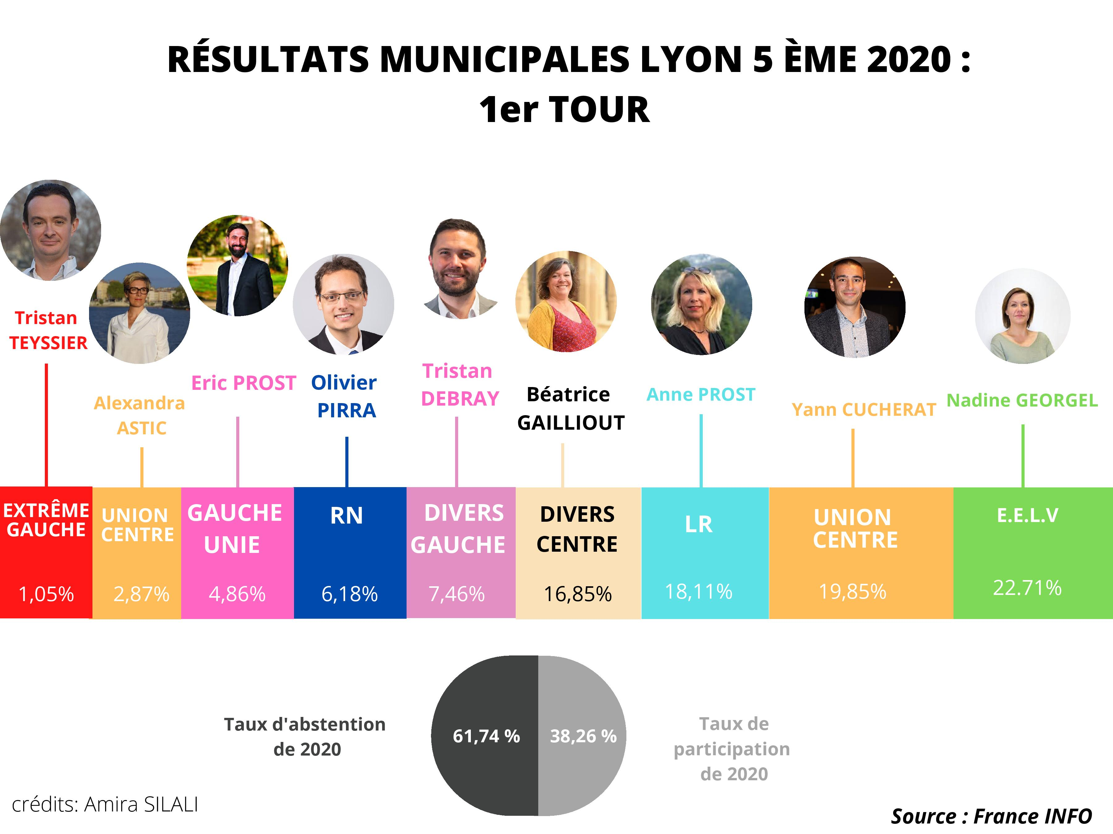 Municipales 2020 : Récap' du 5ème arrondissement