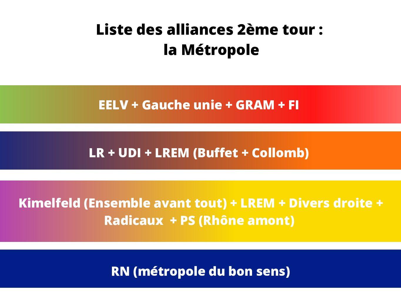 Métropole du Rhône 2020 : les alliances du deuxième tour